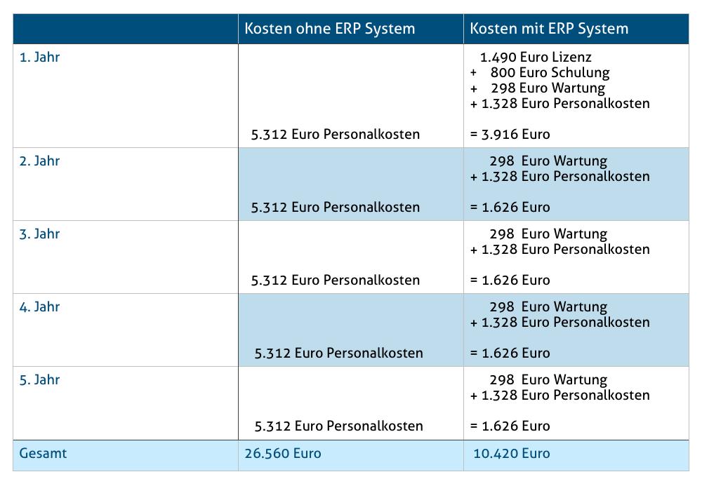 Einsatz von ERP im Unternehmen. Tabelle zeigt einen Vergleich der Kosten mit und ohne ERP System